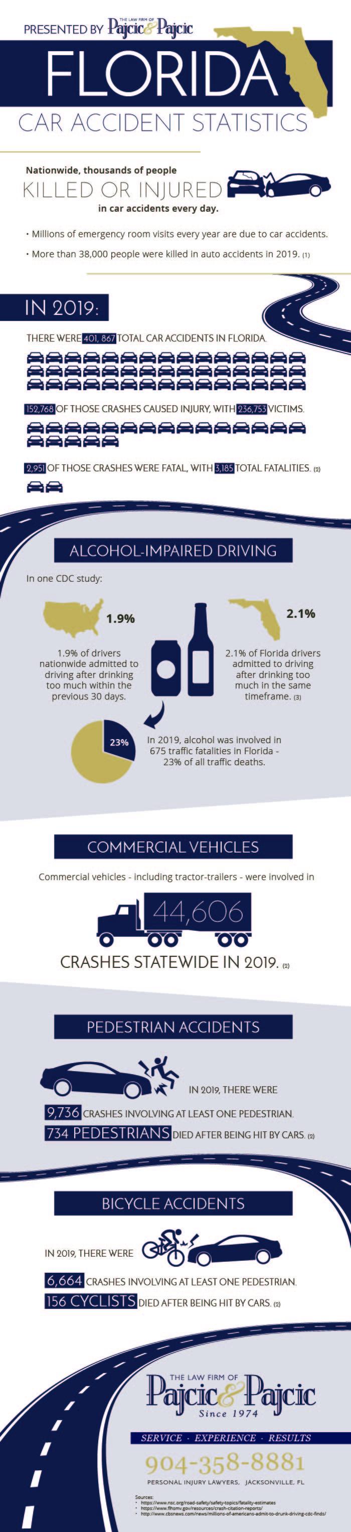 Car Accident Statistics infographic